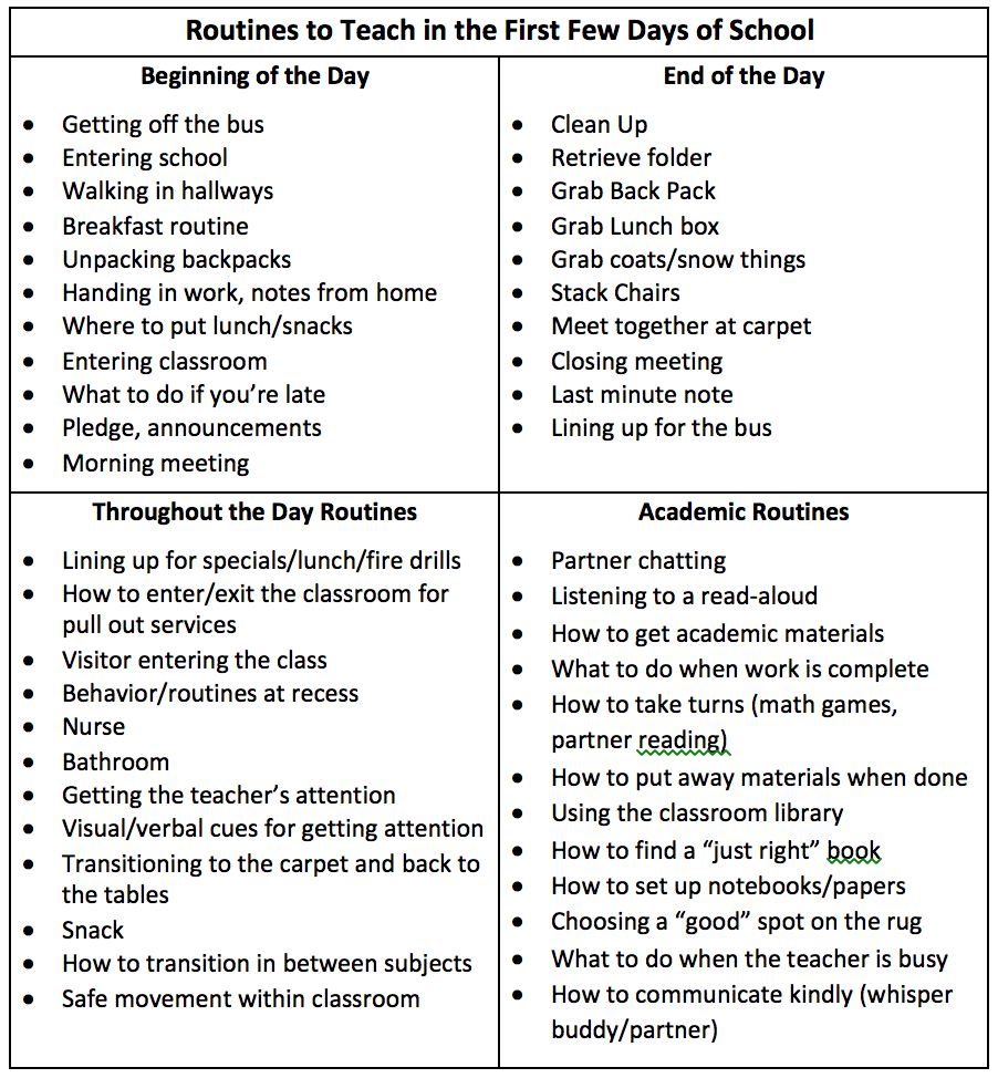 45 routines to teach in the first weeks of school