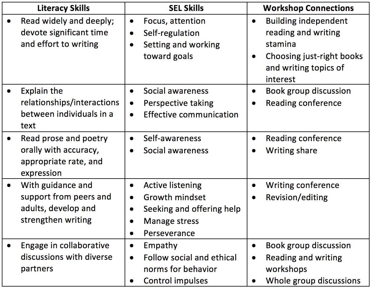 When Adding Sel To Curriculum >> Teach Social Emotional Learning Through Literacy Workshop
